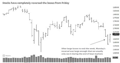 Blog covering Stock Market Sentiment Research - sentimenTrader