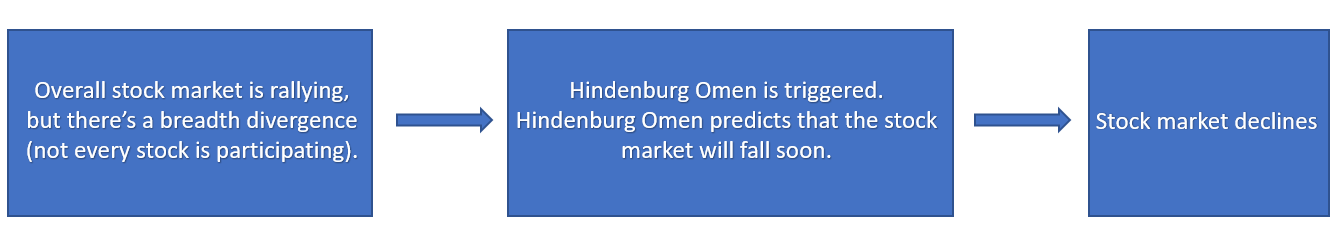 how hindenburg omen works