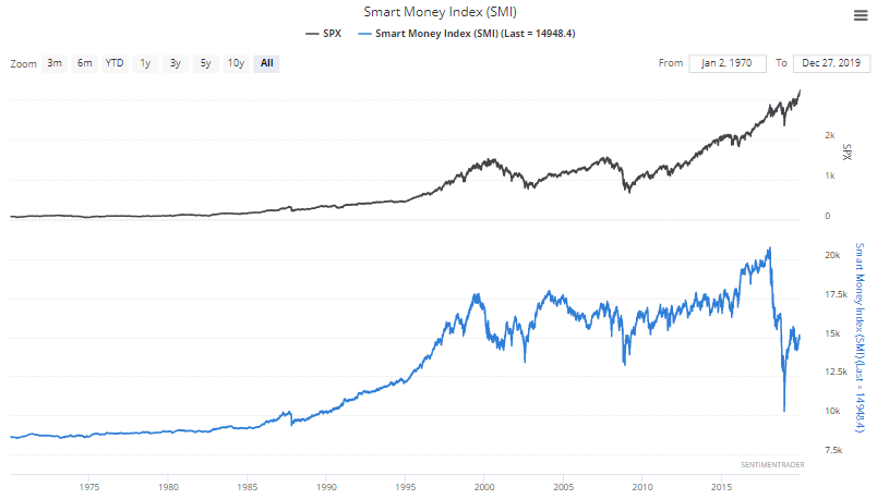 smart money index 1970-present
