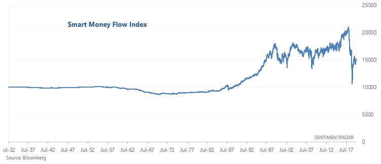 smart money index 1932-present