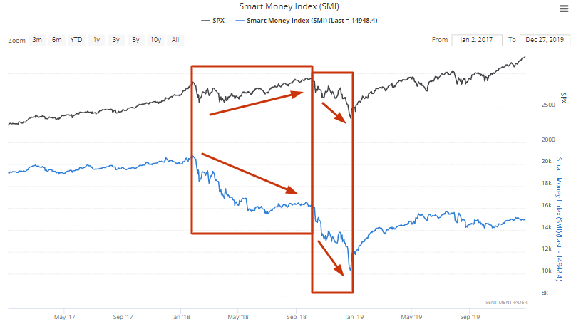 smart money flow index example 1