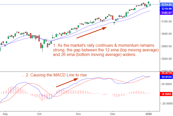 example of macd signal line rising