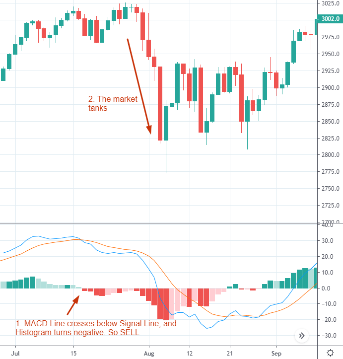 sell on the MACD histogram crossover