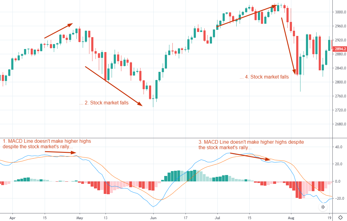 bearish MACD divergence