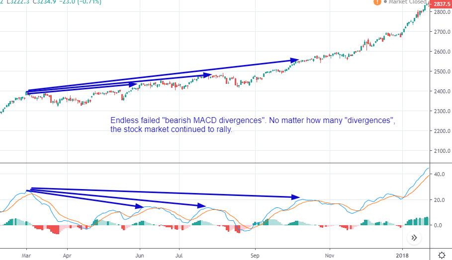 problem with MACD divergences