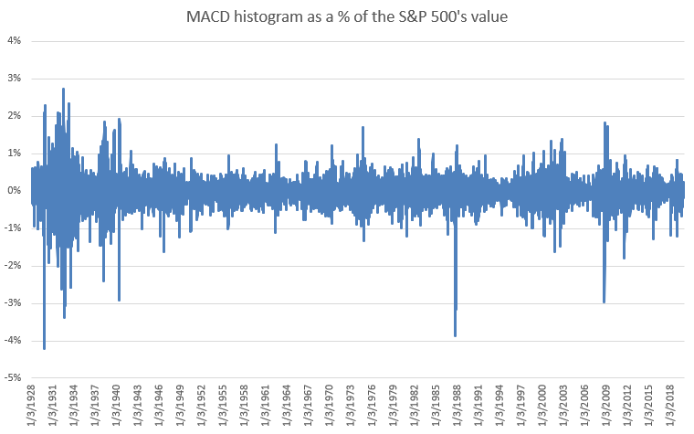 normalize the MACD histogram
