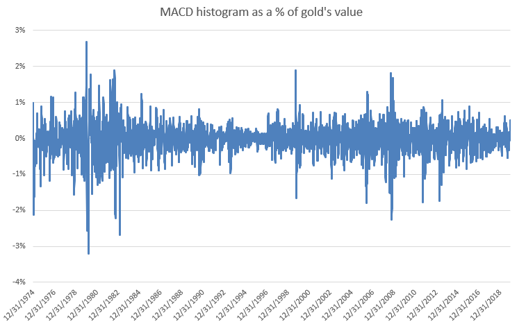 normalize gold's histogram