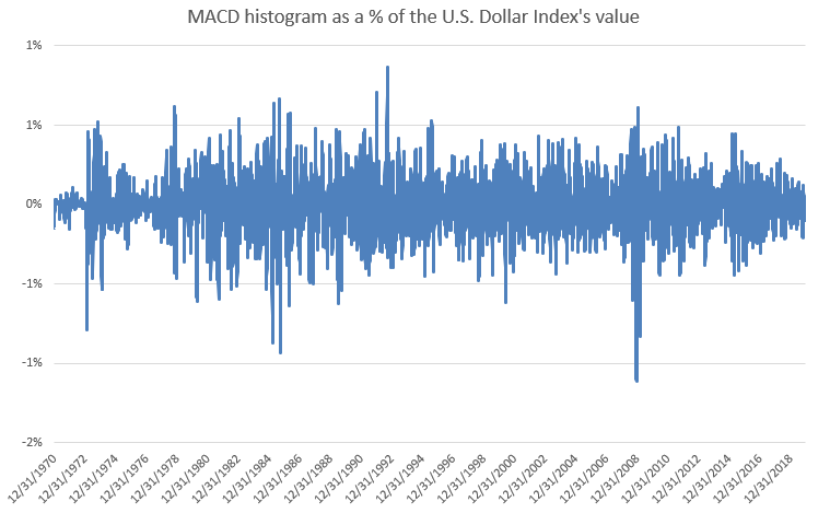 USD macd histogram normalize