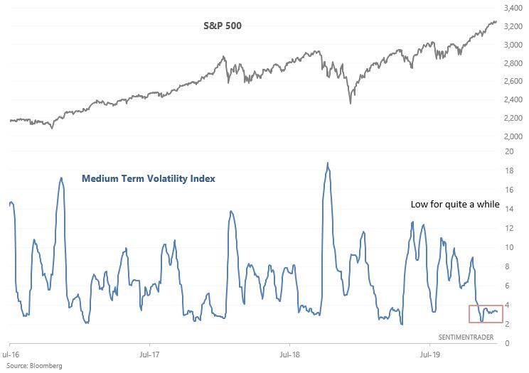 S&P medium term volatility index