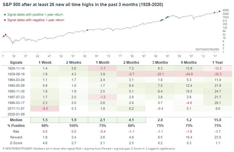 Tabla de S&P 500 después de máximos históricos