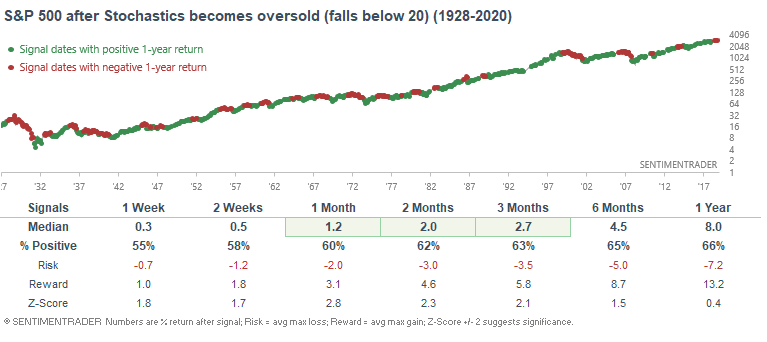 oversold strategy testing for the S&P 500