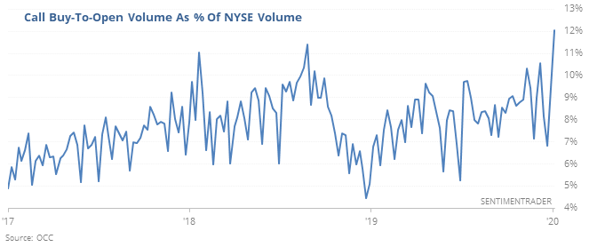 Call option buying as % of total volume