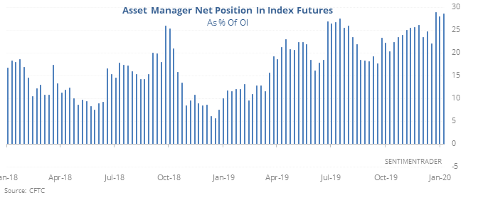 Asset manager net position in equity index futures