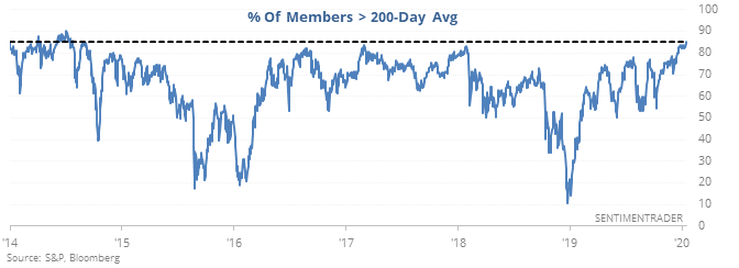 S&P 500 members above their 200-day averages