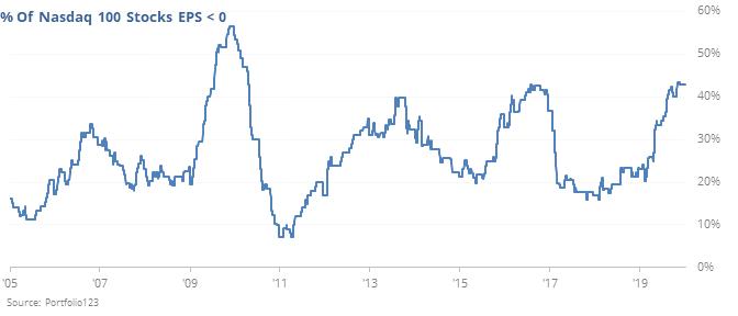 Nasdaq 100 stocks with declining earnings