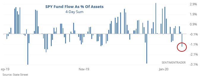 SPY fund flow is negative
