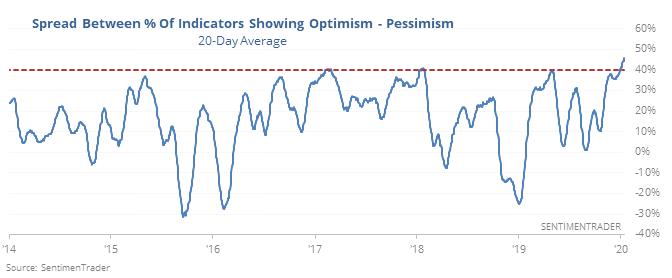 Spread between optimistic and pessimistic indicators