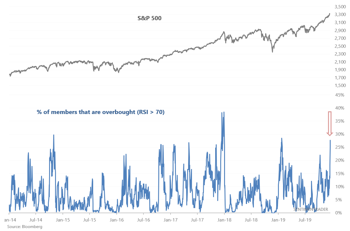 Percentage of S&P 500 stocks overbought