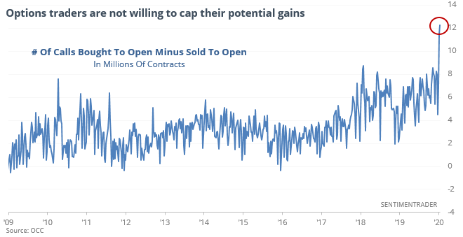 Call option buys to open minus sells to open