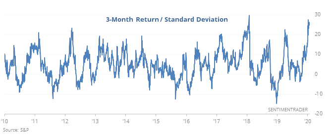 S&P 500 3-month return and standard deviation