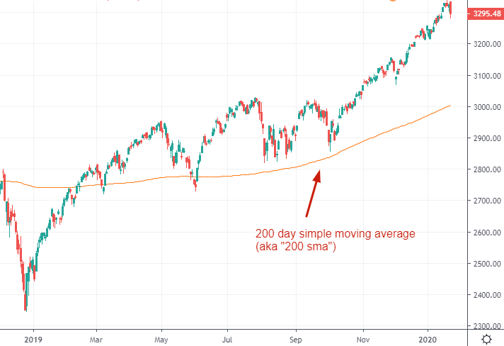 example of moving averages