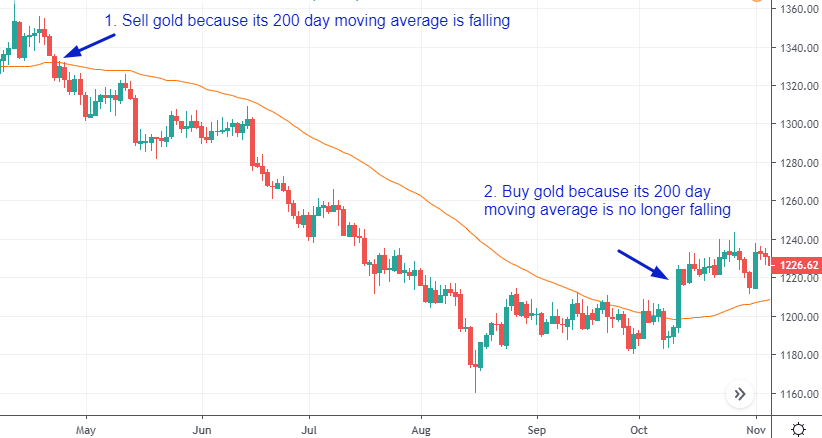sell when moving average starts to go down