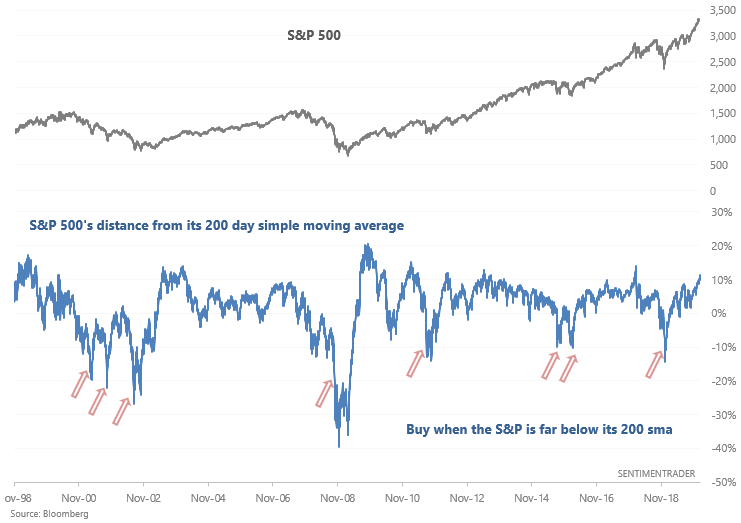 S&P 500 distance from moving average