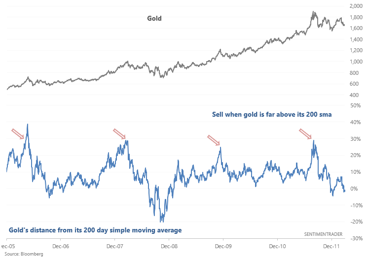 gold distance from moving average