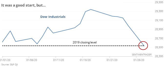 Dow Industrials negative year to date