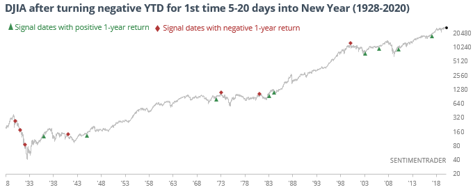 What happens when Dow Industrials turn negative