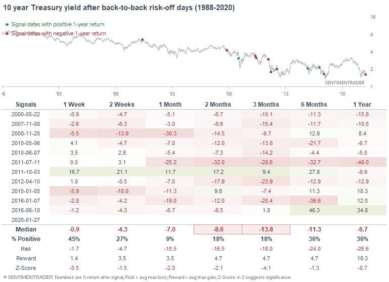 Bonds after risk off days