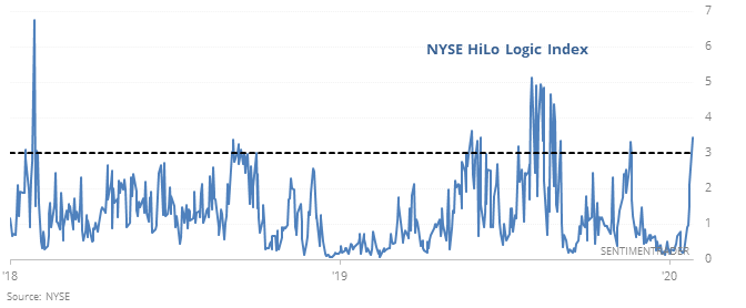 NYSE HiLo Logic Index