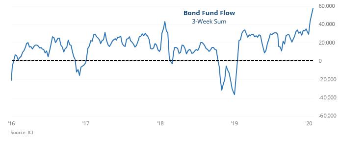 Bond fund inflow