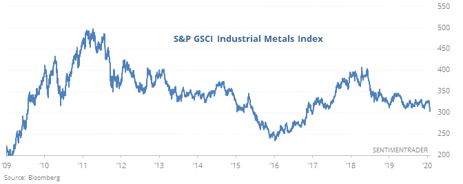 Industrial metals new low