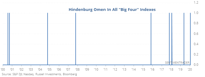 Hindenburg Omen in major stock indexes