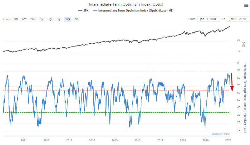 Sentiment - Optimism Index