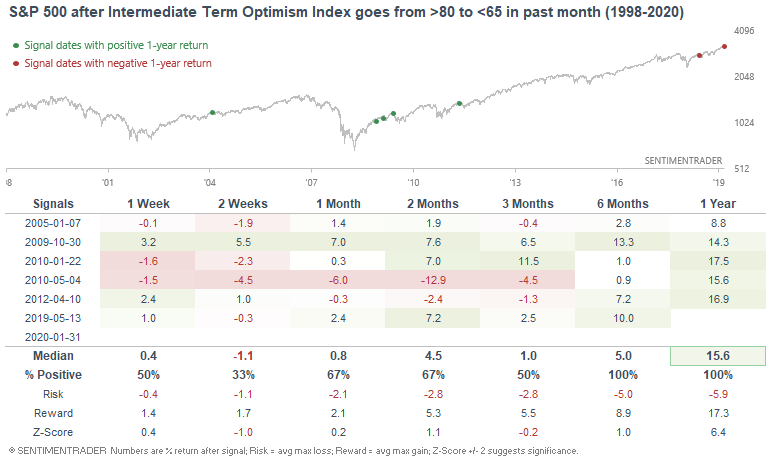 Sentiment declines from extreme
