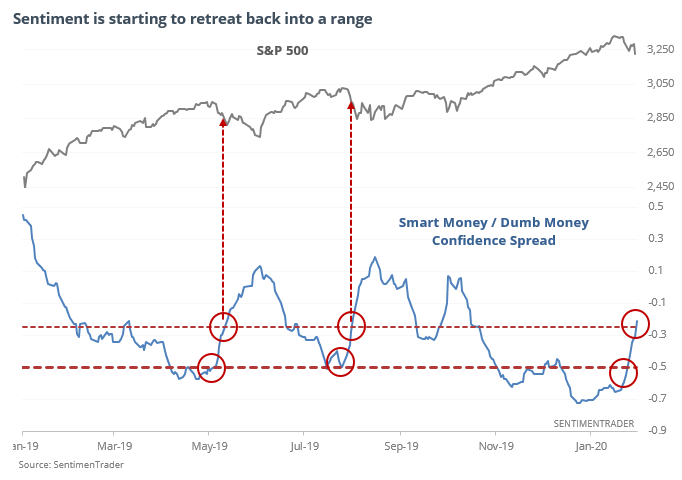 Smart money and dumb money confidence