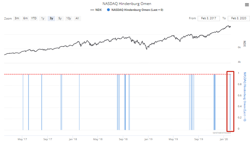 Hindenburg Omen on the Nasdaq