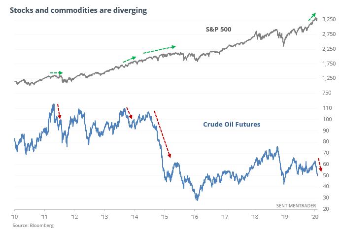 S&P 500 versus crude oil
