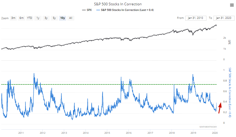 Percentage of S&P 500 stocks in a correction
