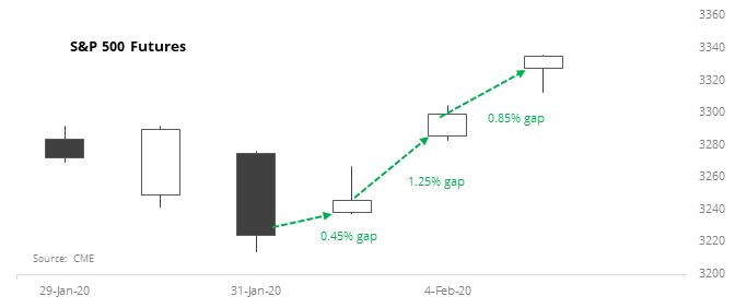 S&P 500 futures gaps