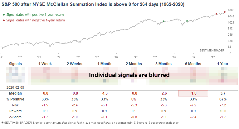 McClellan Summation above 0 for a year