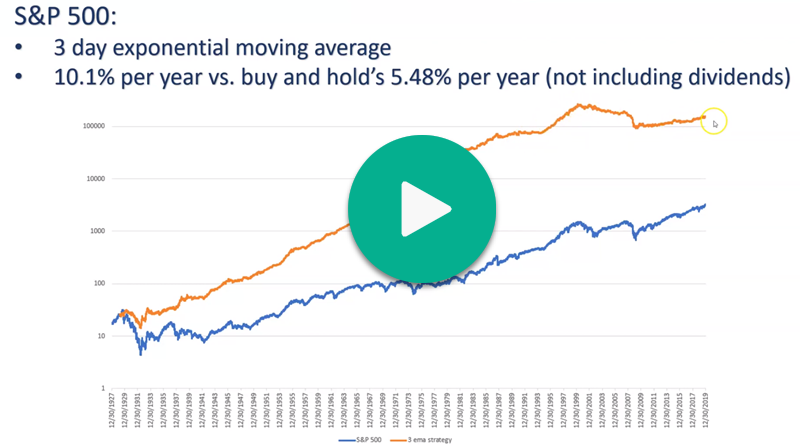 The best moving averages to use for trading