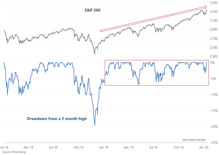 S&P 500 drawdown from 3 month high