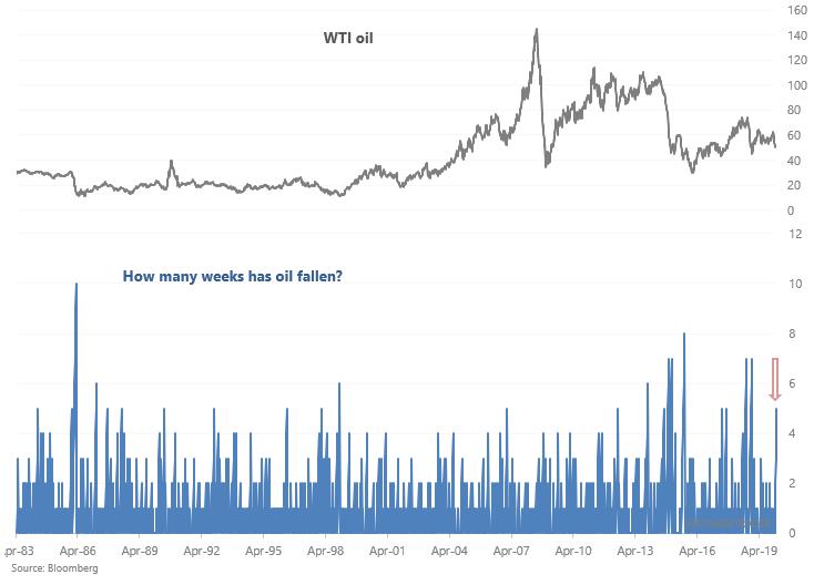 Crude oil momentum