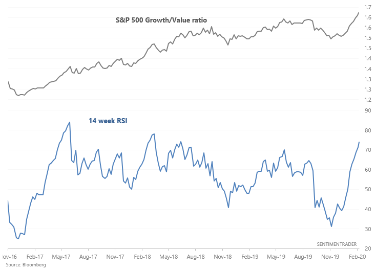Growth versus value relative strength index