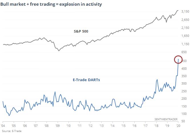 E-Trade DARTs