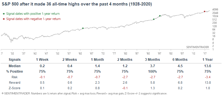 S&P 500 after many all time highs