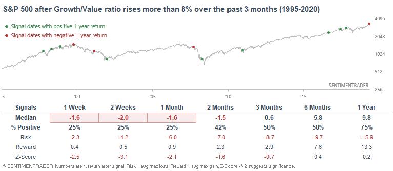 Growth value ratio jumps
